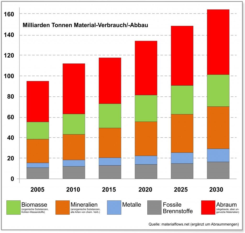 Ressourcenverbrauch bis 2030