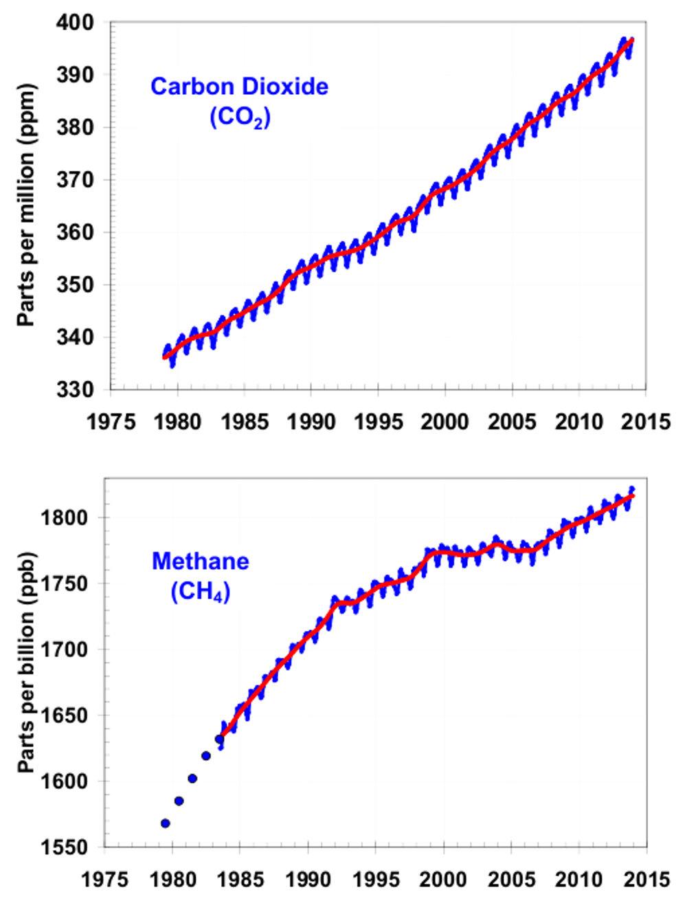 CO2 und Methan