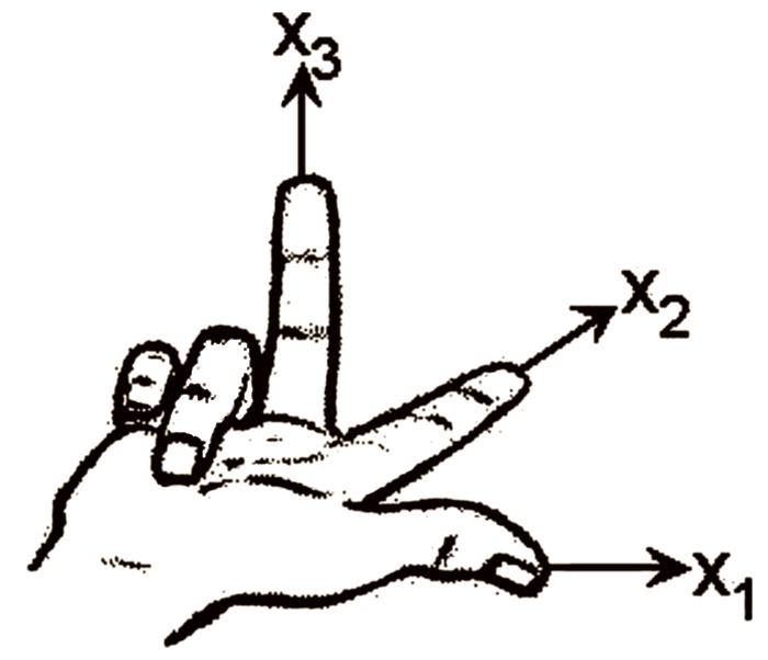 Handkoordinatensystem
